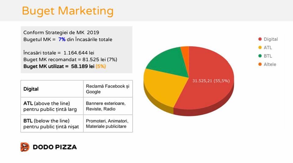 marketing dodo ianuarie 2019
